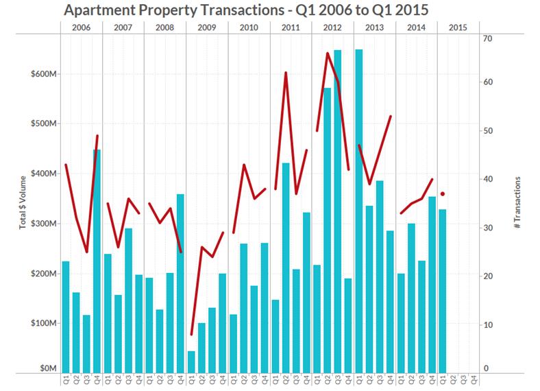 2015 Q1 Quarterly Breakdown