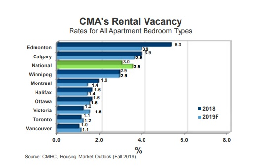 2019 rental vacancy