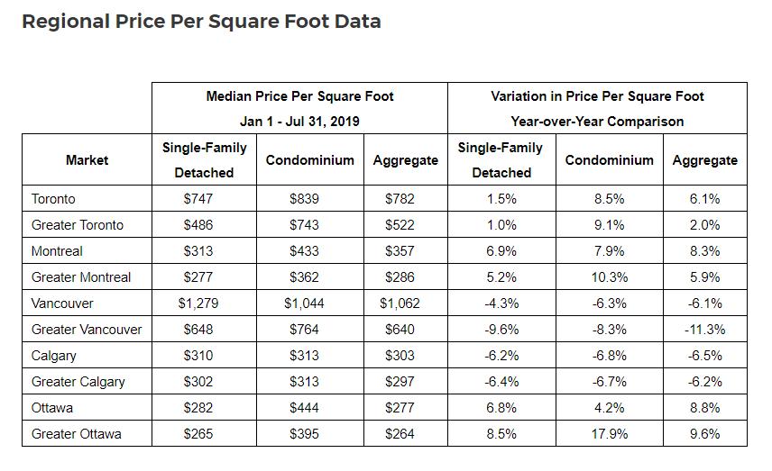 Condo Price Chart