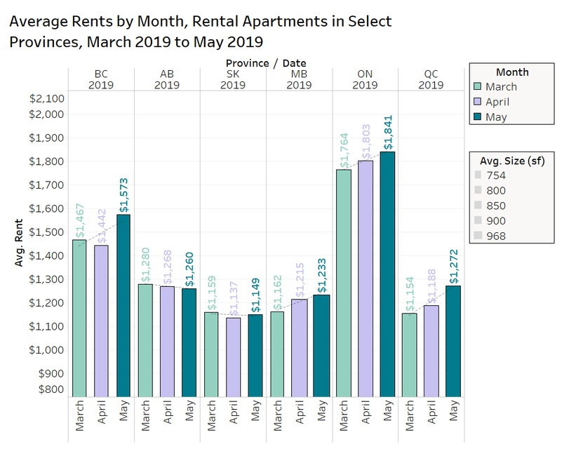 May rent report