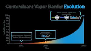 Vapour barrier