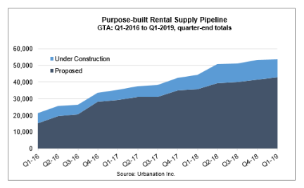 Purpose-built rental suplly Q1-2019