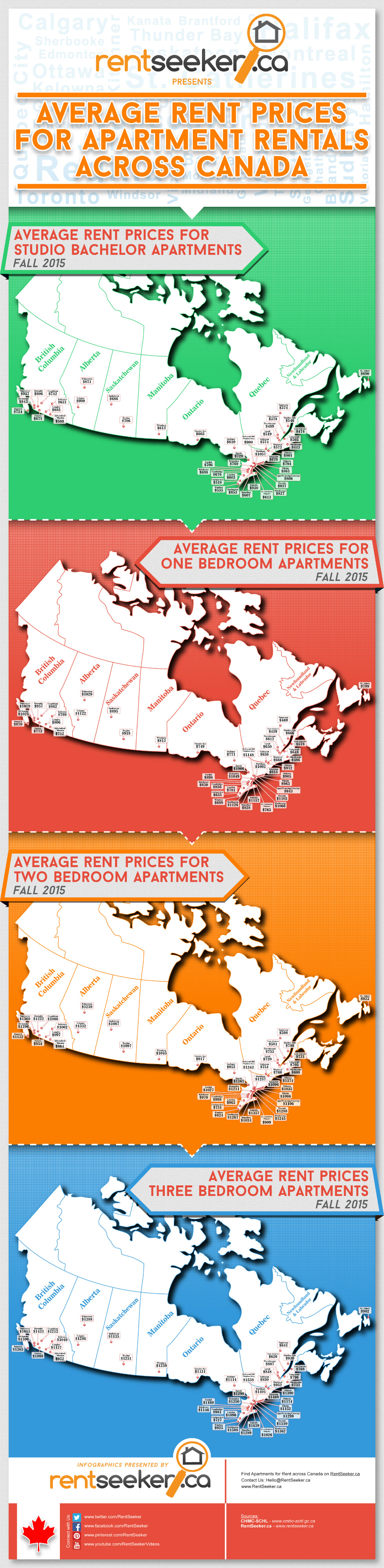Average Cost To Rent An Apartment In Canada Remi Network