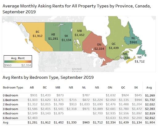 Sept 2019 rents