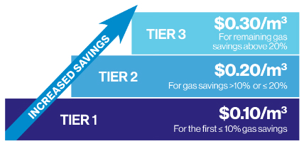 Tiered Incentive graphic-03