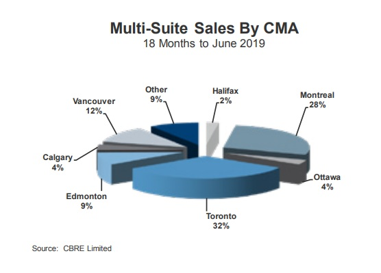 multi-suite sales 2019