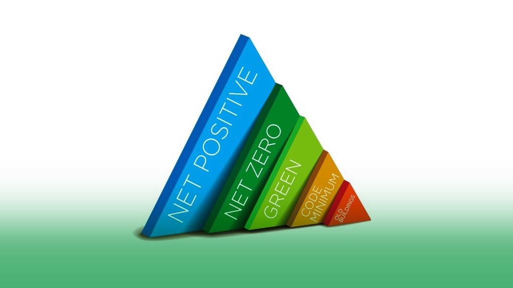 net_positive_chart