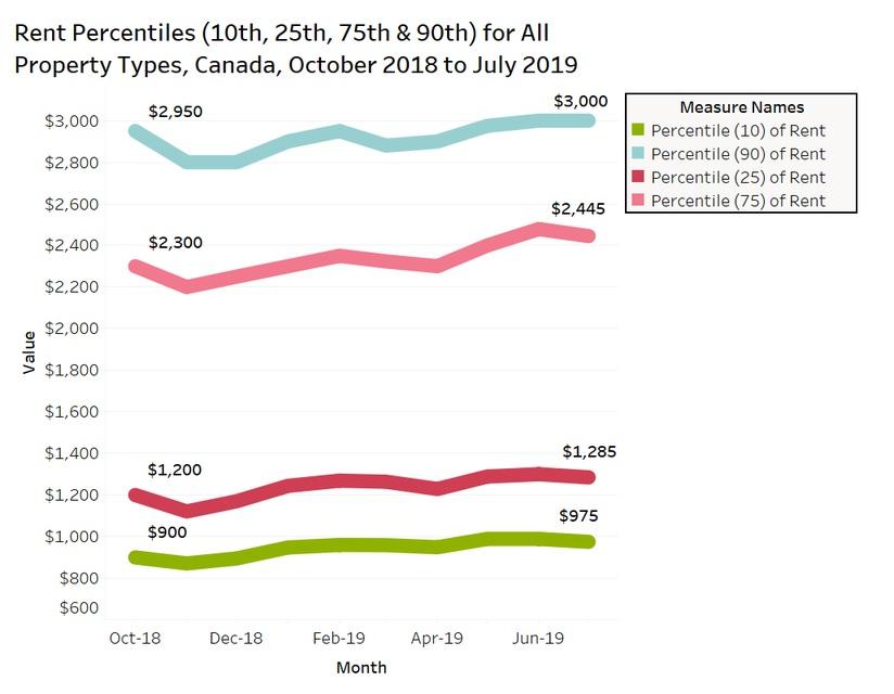 rent percentiles - Aug 2019