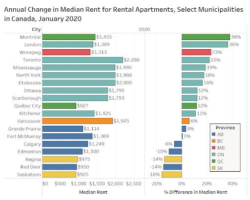 Canadian rental markets. Feb 2020